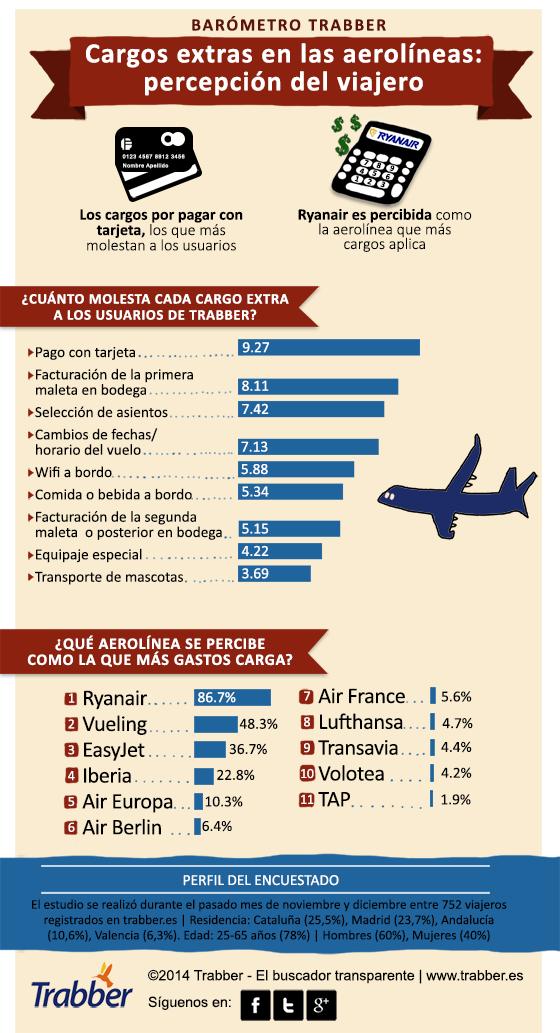 La percepción del viajero sobre los cargos extras de las aerolíneas.