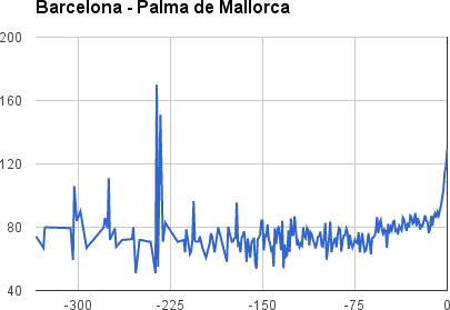 Barcelona-Palma