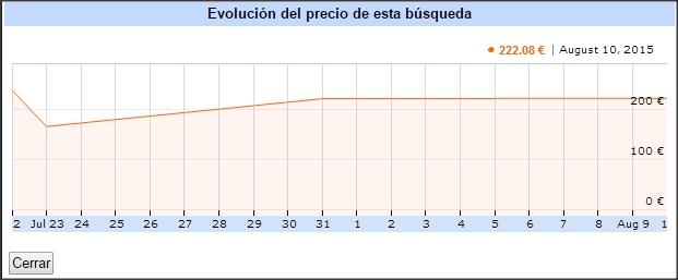 evolucion-precios-madrid-copenhague