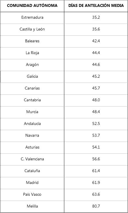 tabla resultados reserva antelación