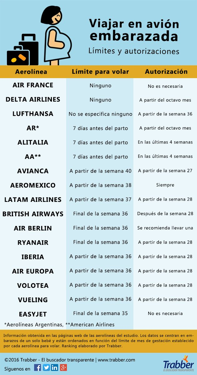 ranking viajar en avión embarazada
