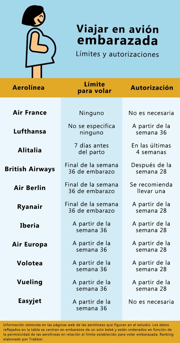 ranking volar en avión embarazada