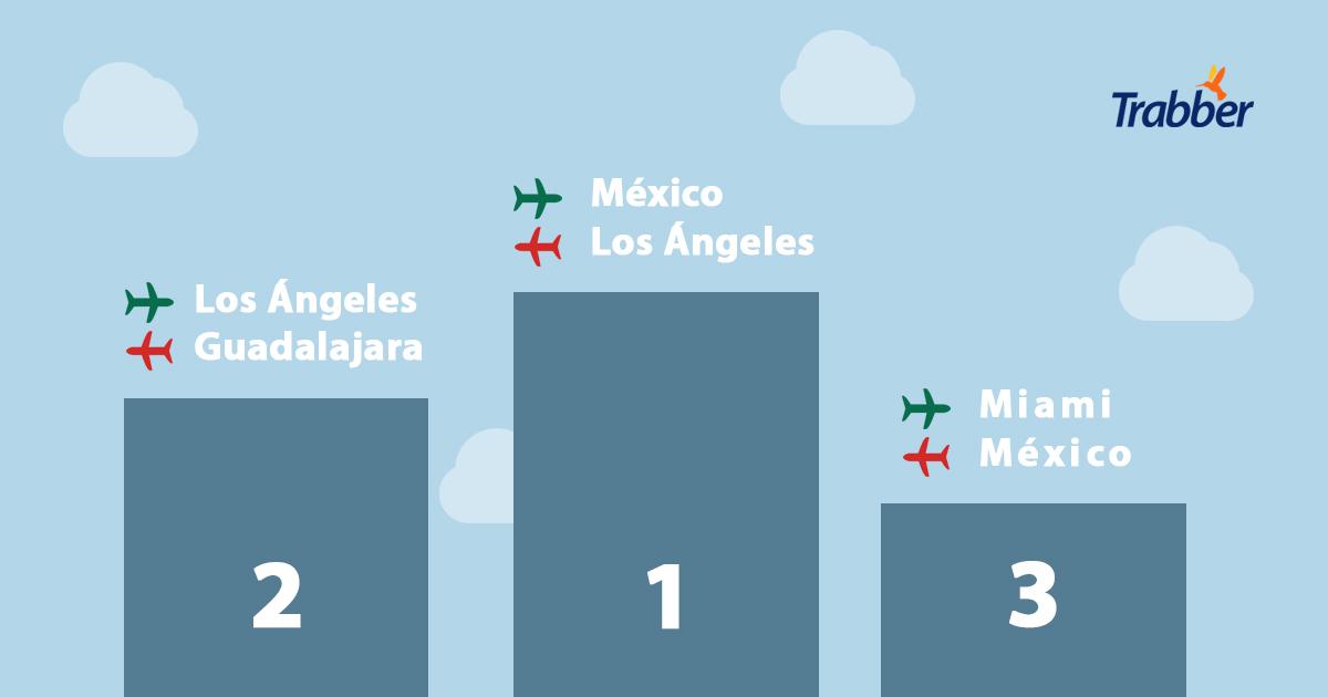 rutas aéreas méxico