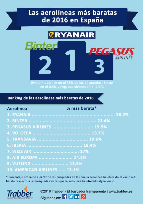 podium-aerolineas-baratas-2016