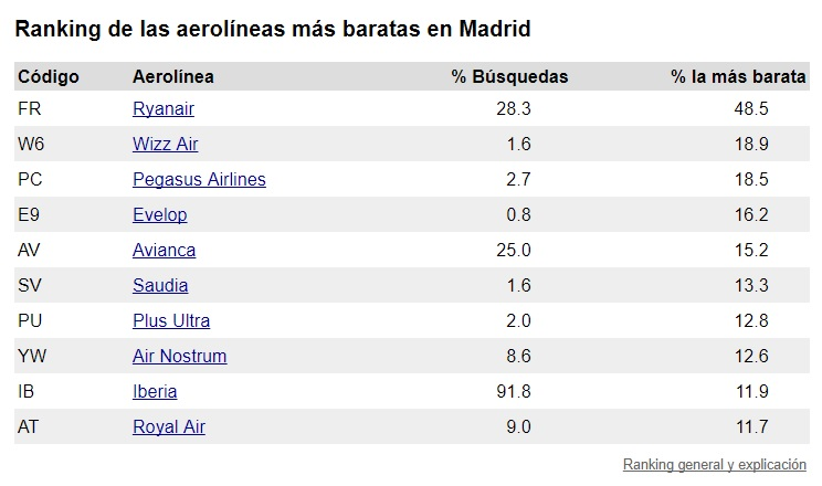ranking aerolíneas madrid
