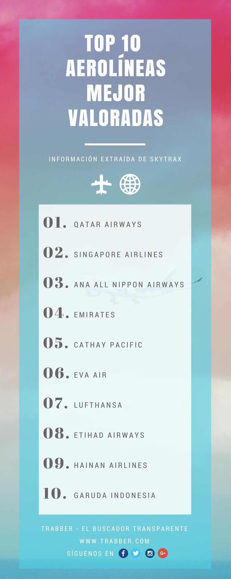 ranking aerolíneas mejor valoradas