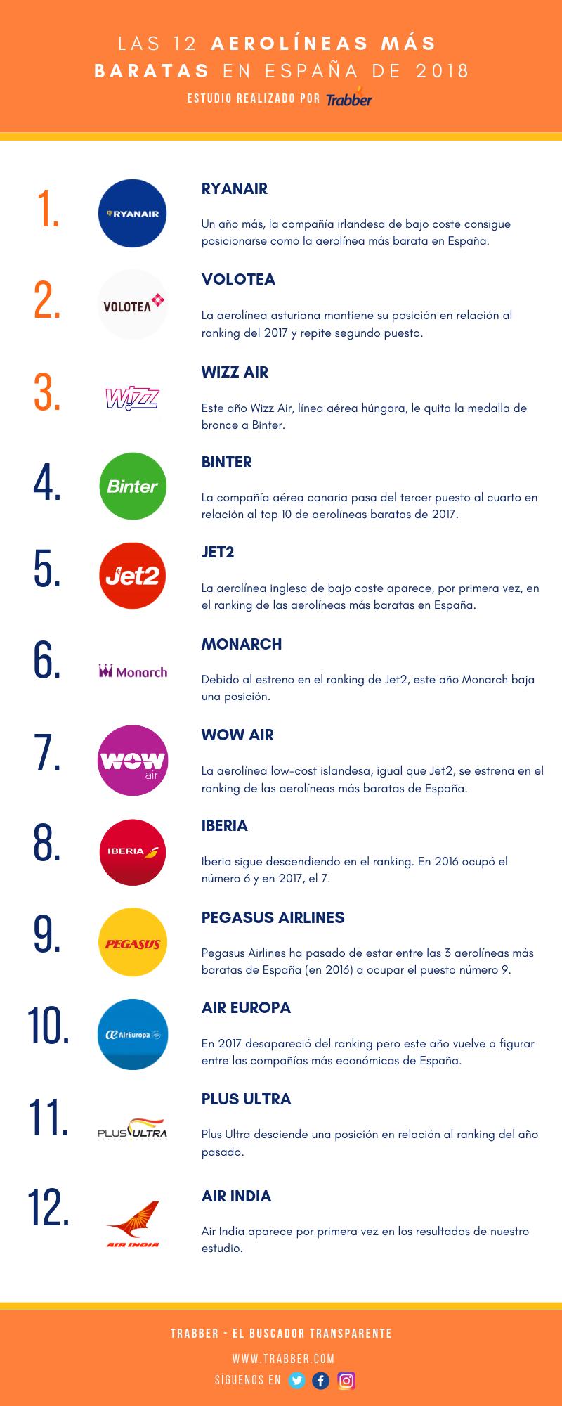 Las aerolíneas más baratas de 2018