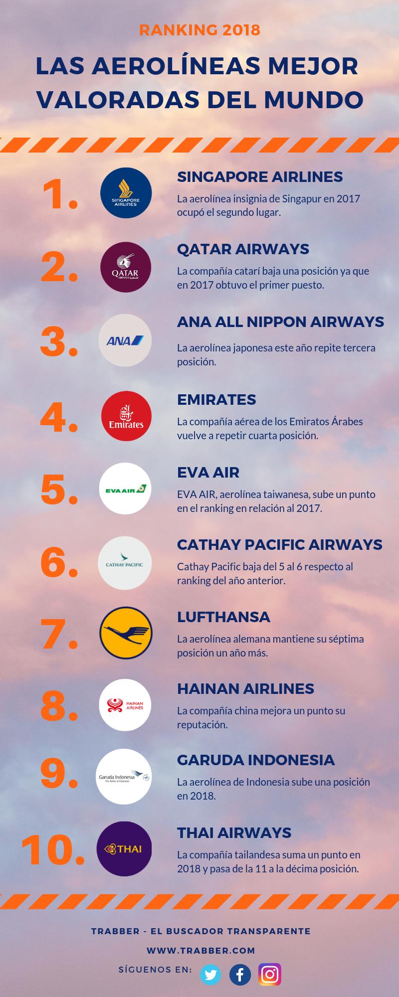 top 10 mejores aerolíneas mejor valoradas