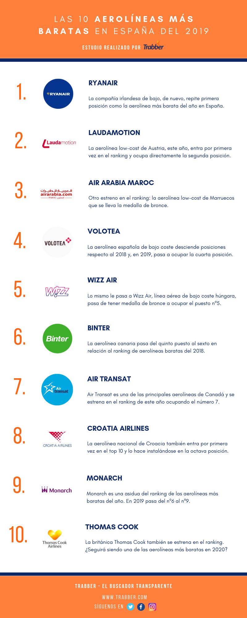 ranking aerolíneas baratas 2019