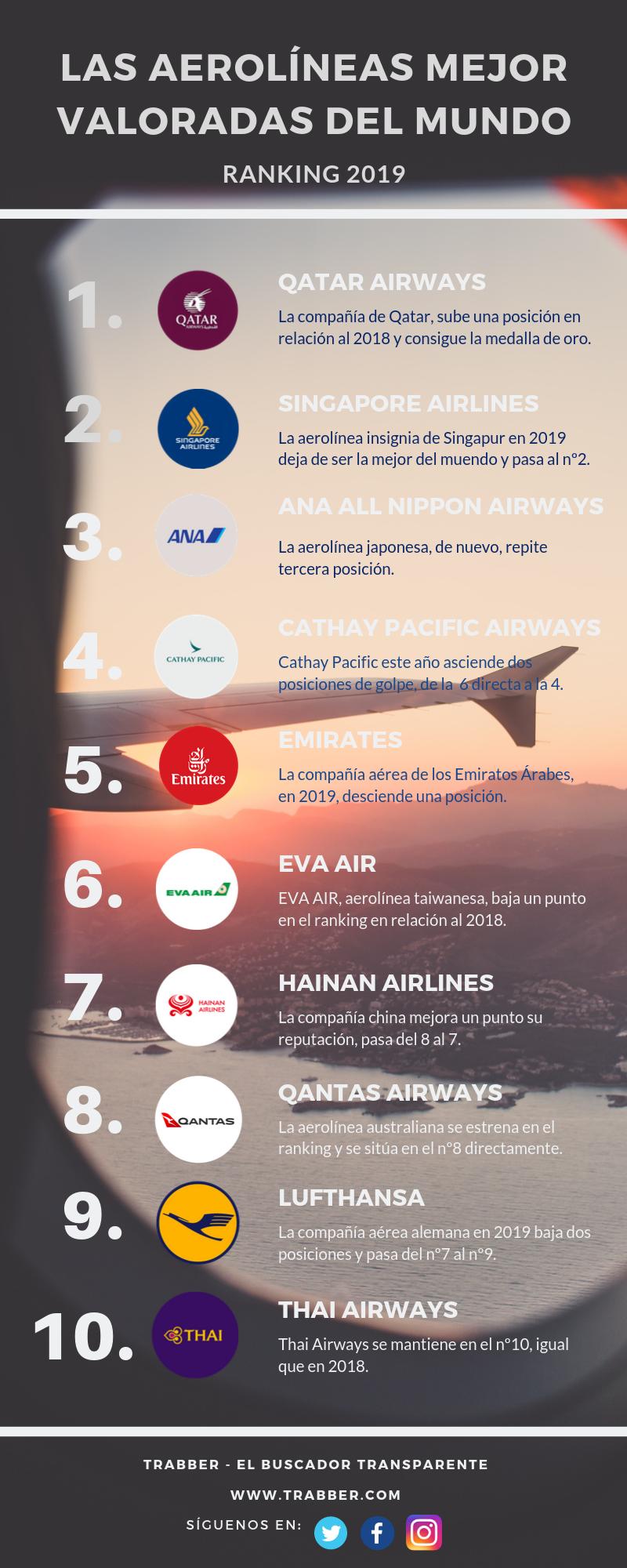 Las 10 aerolíneas mejor valoradas del mundo del 2019